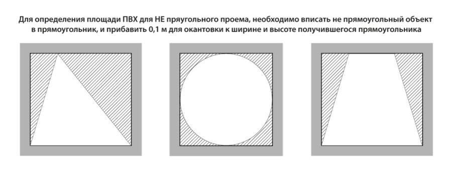 """Как определить площадь """"остекления"""" для мягких окон - инструкция по замерам"""